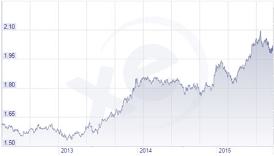 Canadian-Dollar-comparison